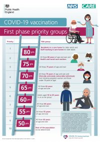 Picture - NHS logo and Care logo in the top right corner. A ladder showing the different age groups on each rung in the order that they will be vaccinated. Title is COVID-19 vaccination first phase priority groups. images of cartoon people from each group.