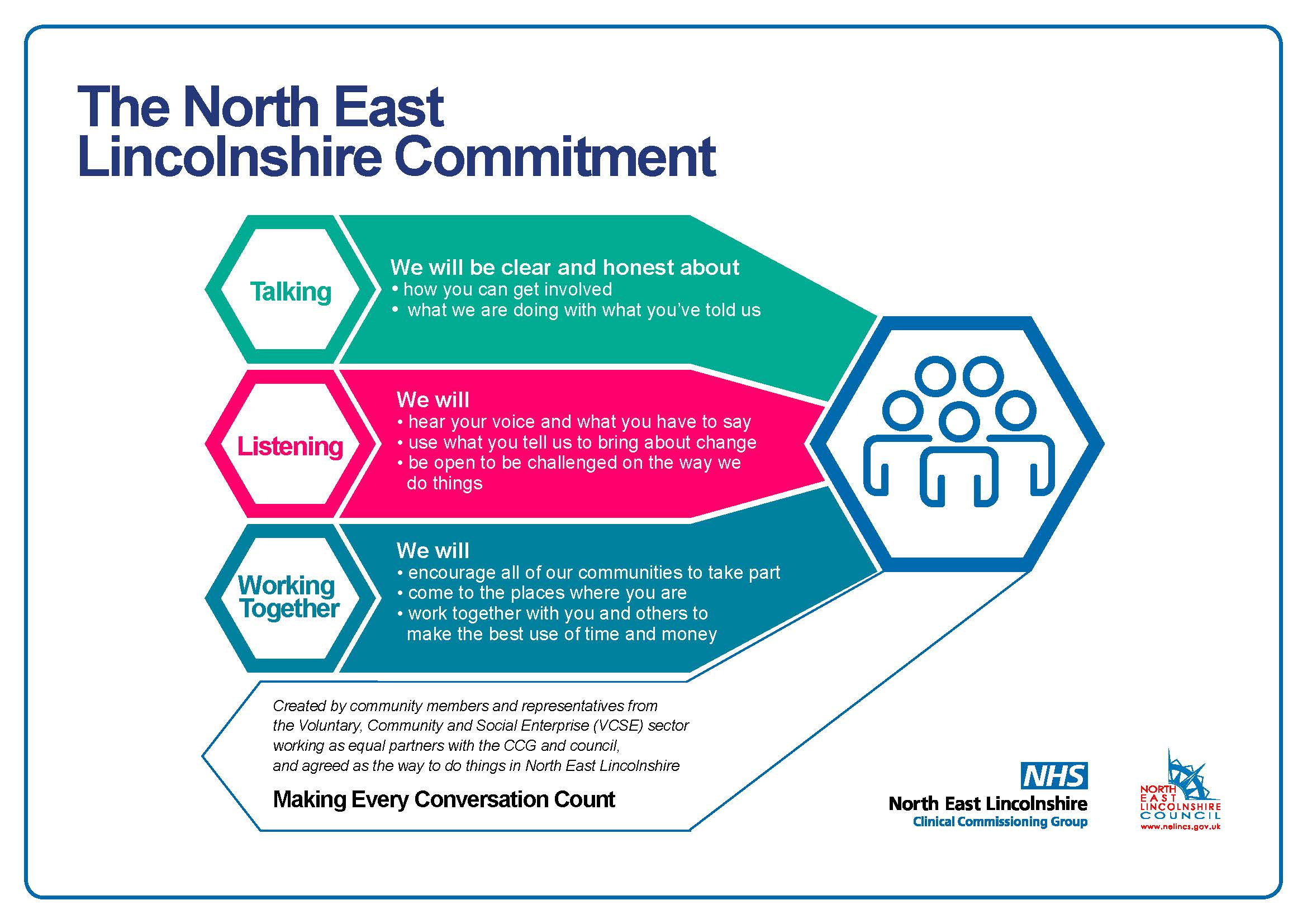 Diagram showing the North East Lincolnshire Commitment to Talking to the public, Listening to their views and working together